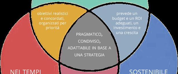 triangolo del web project management - Patrizio Romano Dell'Anna